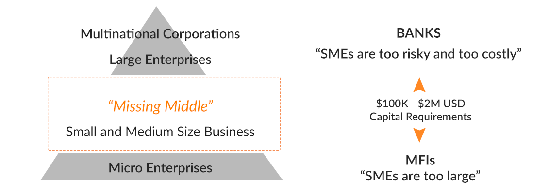 Missing Middle – Technology is closing the SME credit gap